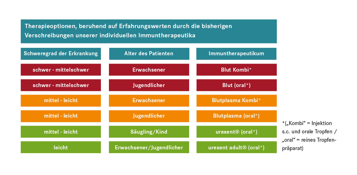Therapieoptionen der Individuellen Immuntherapie